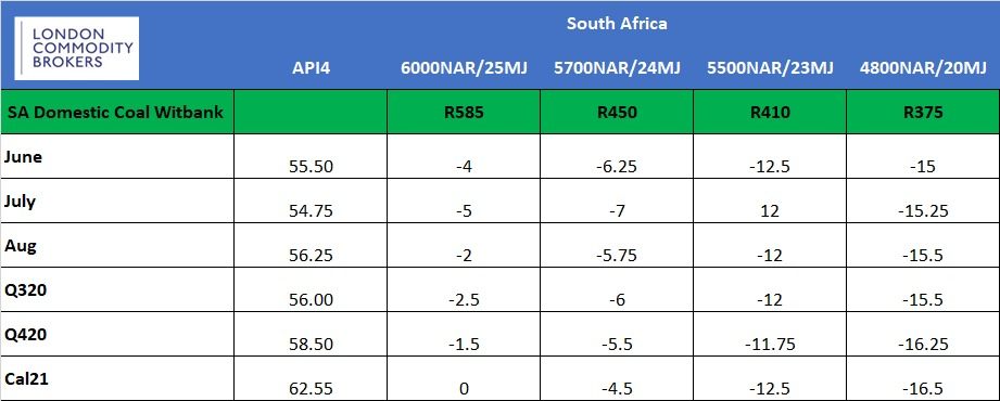 South African Thermal Coal Differentials